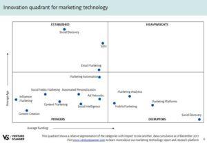 content_marketing-technology-innovation-quadrant